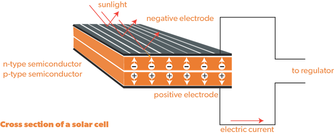 Photovoltaic DC cell