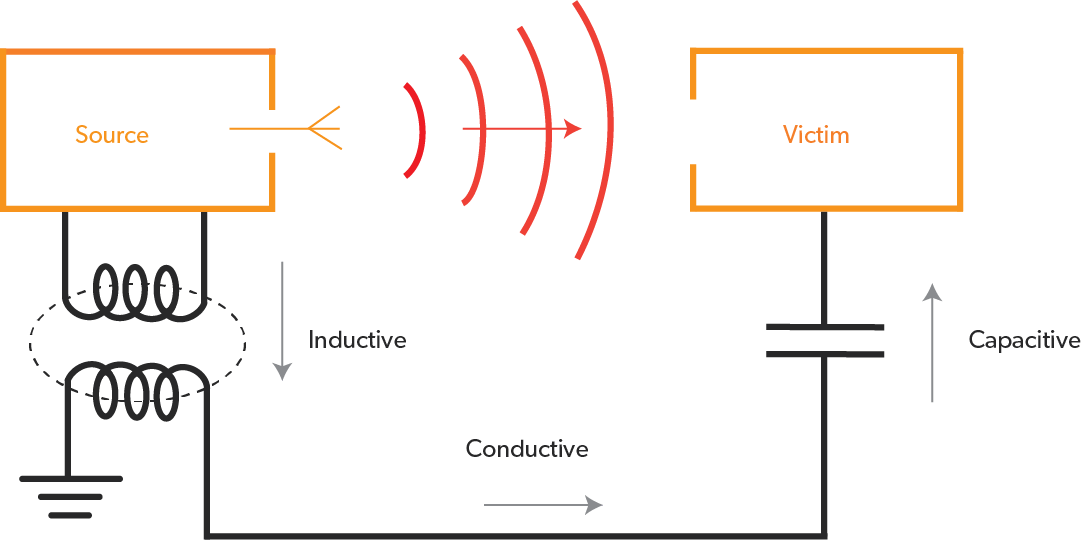 Disturbance generated by external source effects the electrical circuit by electromagnetic induction, electrostatic coupling or conduction.