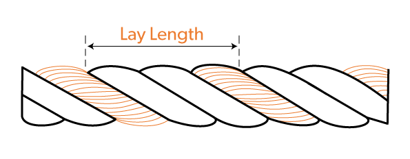 Lay length of twist in cable