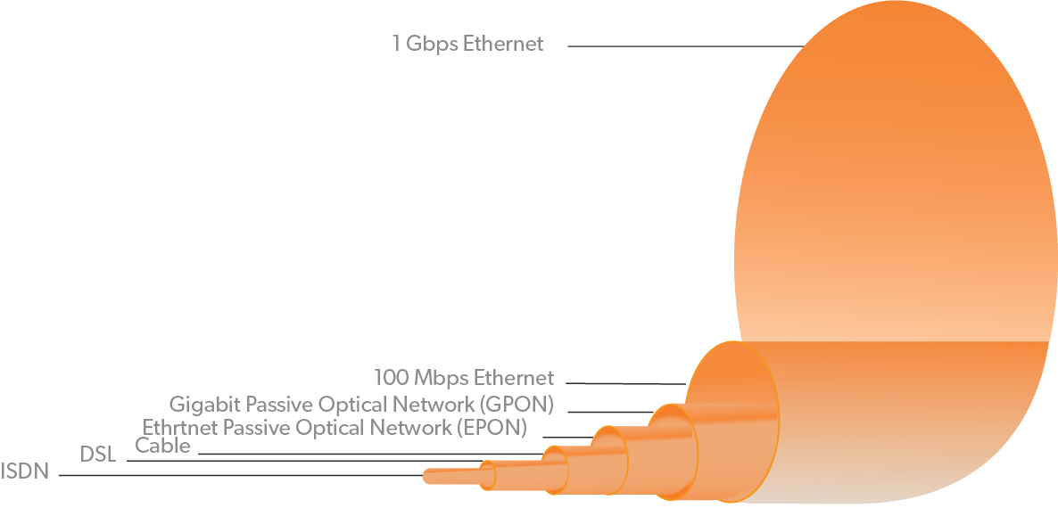 Faq  What Is Bandwidth In Cables