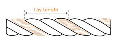 FAQ: What is cable lay | Eland Cables