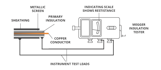 cable sheath resistance testing