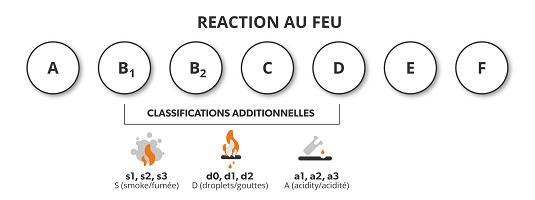 Reaction au feu - CPR / RPC