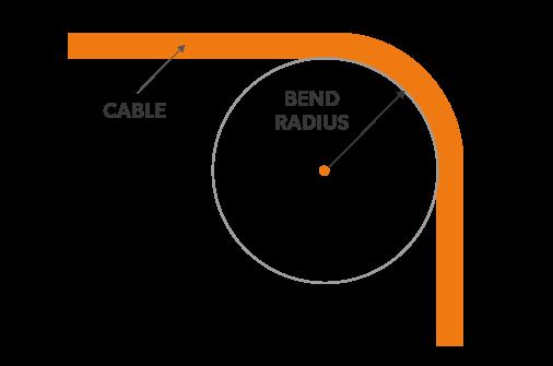 Faq Determining The Minimum Bending Radius Eland Cables