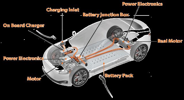 E-Mobility EV and PHEV