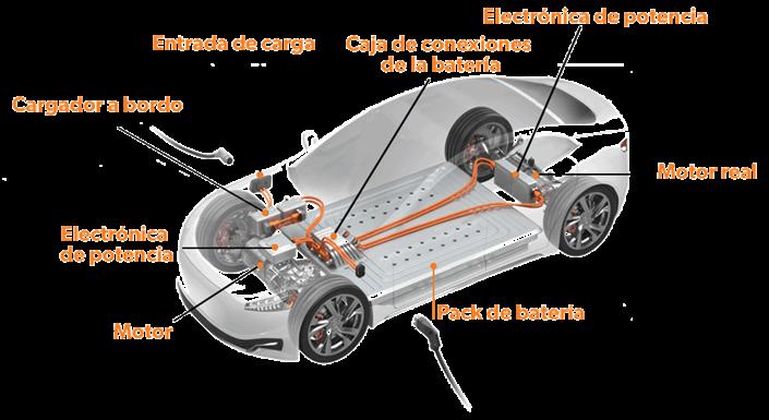 EV diagram