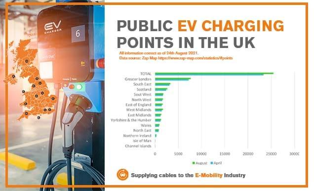 EV Charging Points April August