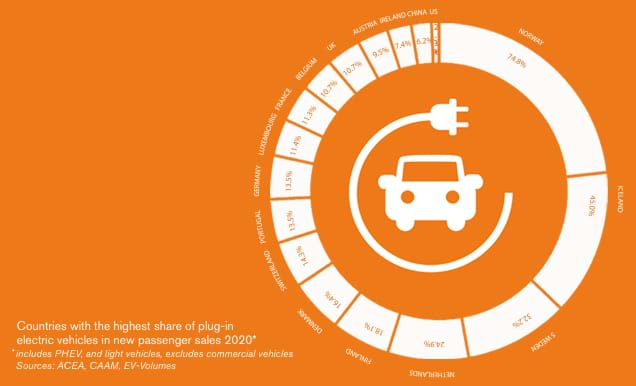 EV Stats Insights