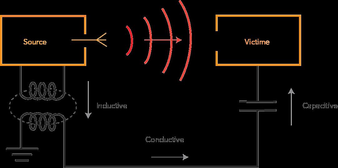 les interférences électromagnétiques