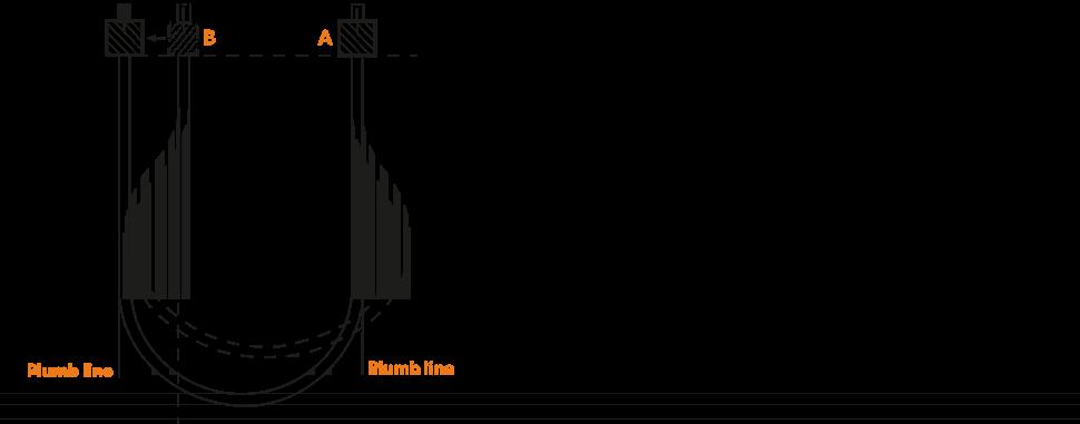 Test de flexibilité statique des câbles électriques